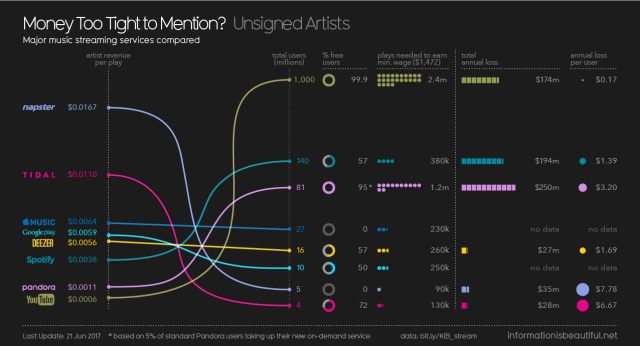 An overview of how streaming is changing the music industry with how much DSPs pay musicians
