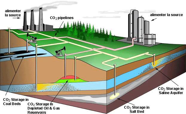 Sites de stockage du CO2