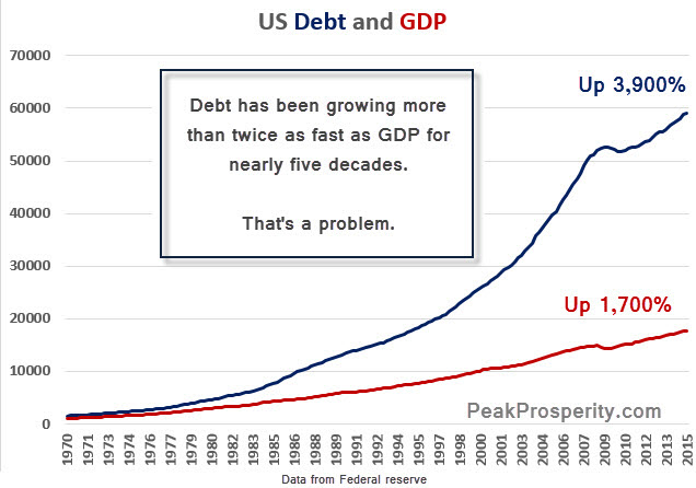 https://i2.wp.com/media.peakprosperity.com/images/Debt-and-GDP-II-1-15-2016.jpg