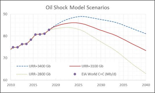 Oil Shock Model chart