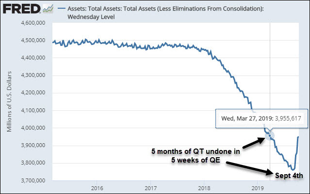 Fed balance sheet 2016-2019