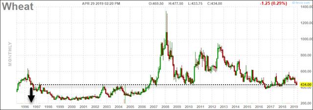 Wheat price chart