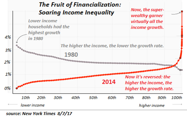 Chart showing Soaring Income Inequality