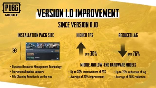 PUBG Mobile New Era 1.0 update
