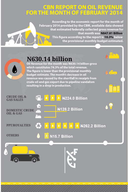 CBN Report on Oil Revenue - Feb-14