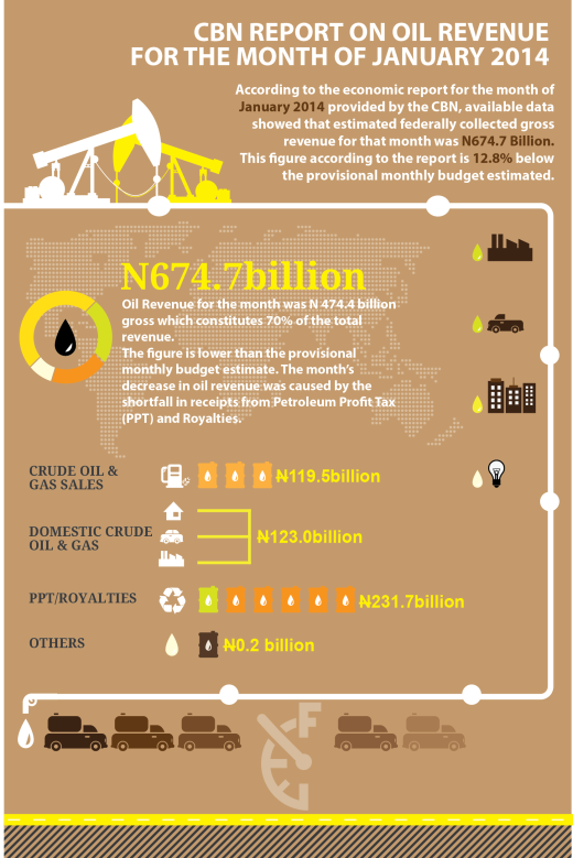 CBN Report on Oil Revenue - Jan 14