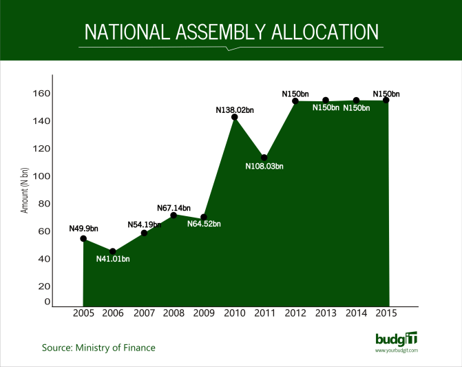 National Assembly Allocation
