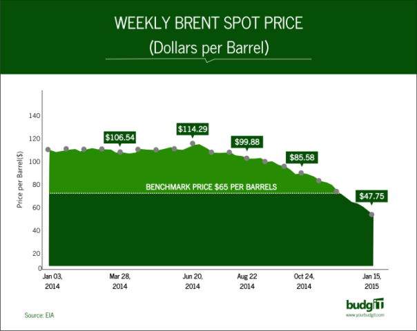 Weekly Brent Spot Price