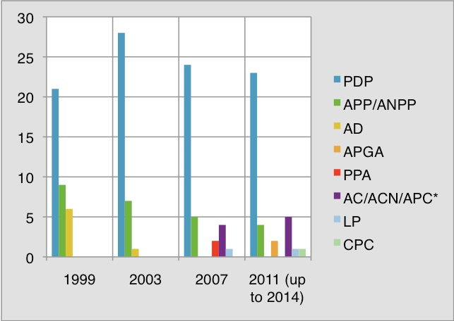 Fig 1: Party performance during Governorship Elections from 1999 to 2011
