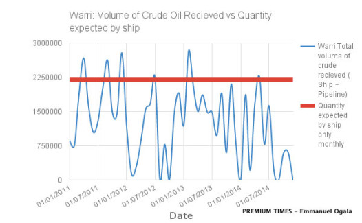 Warri Refinery Crude Oil Inflow Chart. Data Source: NNPC