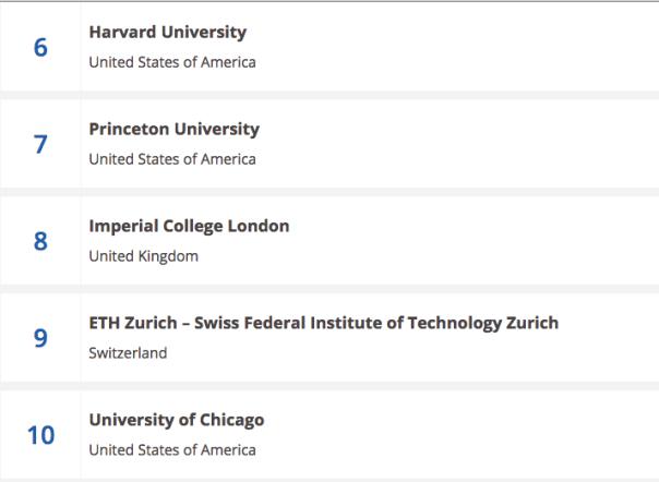 Top Ten World's University for 2015/2016