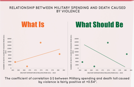 Military spending - What is-should be