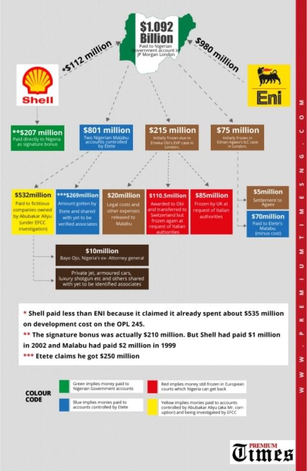Infographic---Malabu