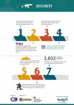 Buharimeter Infographics 2