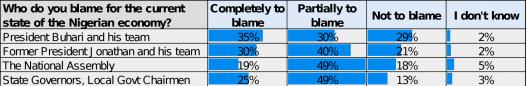 Buhari-poll06