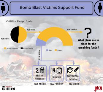 Bomb blast Victims Support Fund
