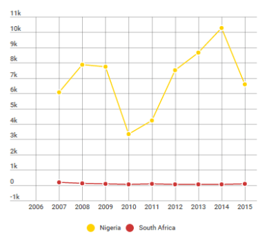 Malaria - number of reported deaths per country