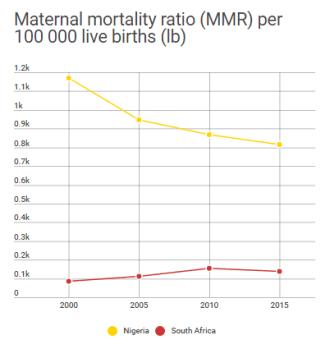 Maternal mortality ratio (MMR) per 100 000 live births (lb)