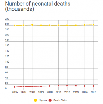 Number of neonatal deaths (thousands)
