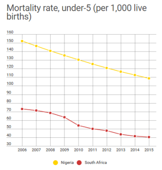 Mortality rate, under-5 (per 1,000 live births)
