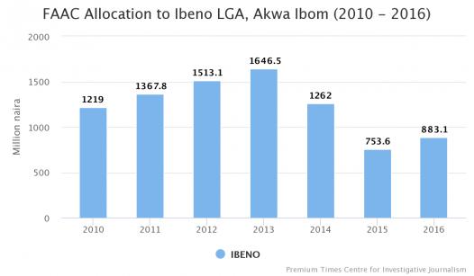 FAAC Allocation to Ibeno LGA, Akwa Ibom State (2010-2016)