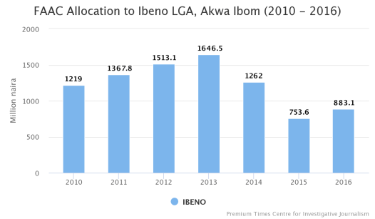 FAAC Allocation to Ibeno LGA, Akwa Ibom State (2010-2016)