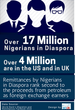 Nigerians Diaspora Remittance