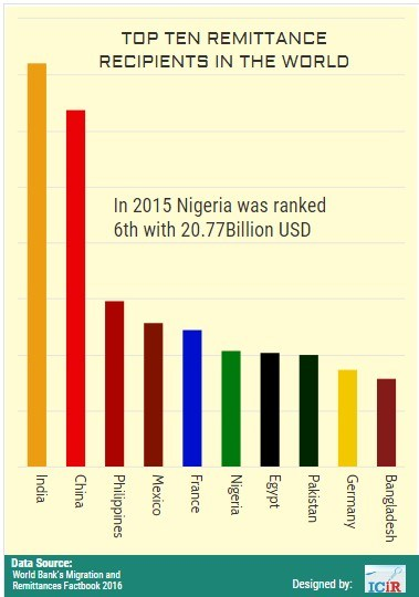 Top ten remittance recipients in the world