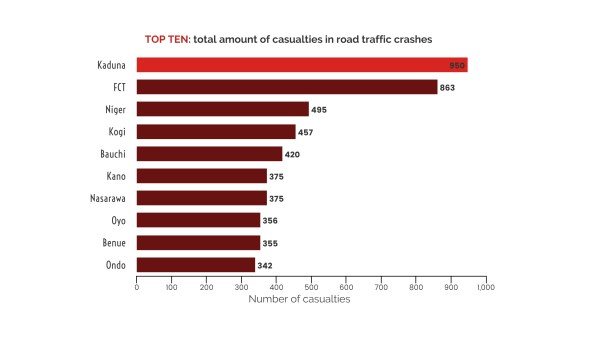 Top 10 total amount of casualities in Road transport crash (2nd quarter)