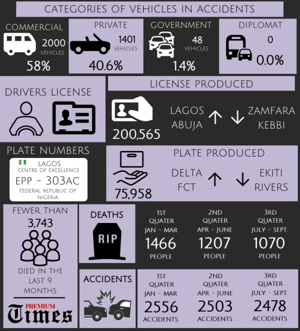 Infograph - Road accident - 2
