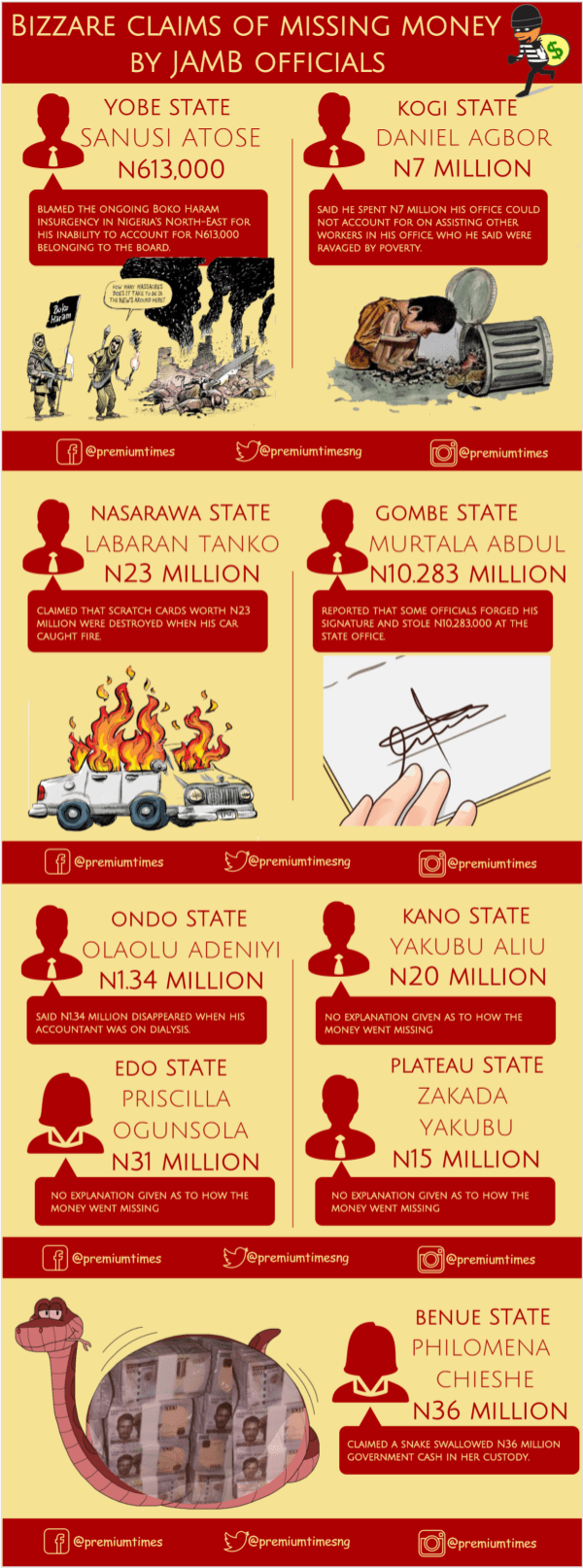 INFOGRAPH - Bizzare claims of missing money by JAMB officials