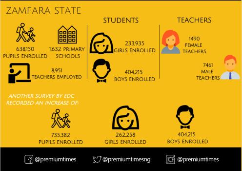 Infograph - Buhari policy - schools 4