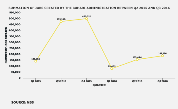 Summation of jobs created by the Buhari administration between Q2, 2015 and Q3, 2016