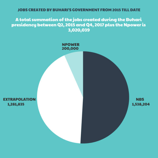 Jobs created by Buhari's Government from 2015 till date