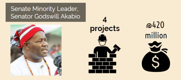 INFOGRAPH: How Saraki, Ekweremadu, other lawmakers smuggled 391 projects into budget of two agencies. [Credit: George Kaduna]