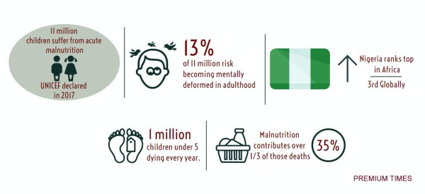Malnutrirtion infograph. [Credit: George Kaduna]