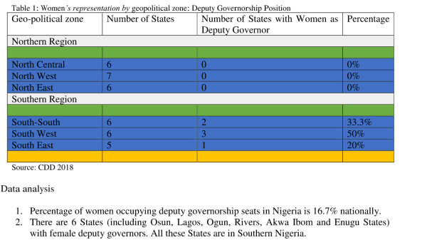 Women representation in elective posts by geopolitical zones in 2018 (deputy governors)