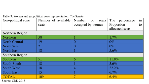 Women representation by geopolitical zones in 2018 ( the Senate)