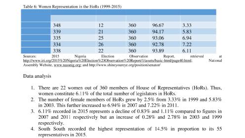 Women representation in the House of Representatives (1999 -2015)