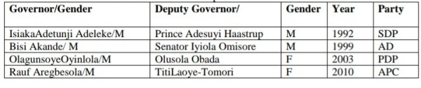 List of former governors and their deputies.