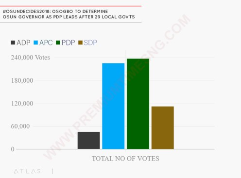 #OsunDecides2018_ Osogbo to determine Osun governor as PDP leads after