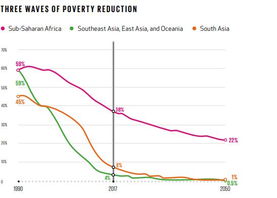 Poverty world