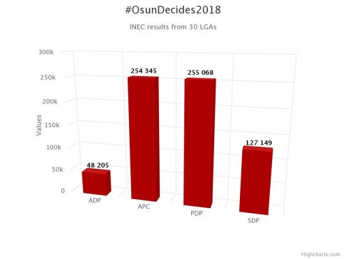 #OsunDecides2018 LGA Results
