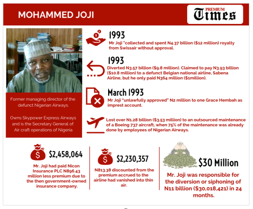 INFOGRAPH-SPECIAL REPORT- The men who embezzled Nigerian Airways to death 1
