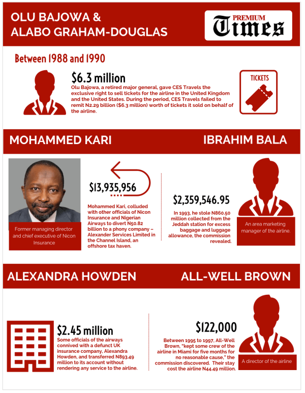 INFOGRAPH-SPECIAL REPORT- The men who embezzled Nigerian Airways to death 3
