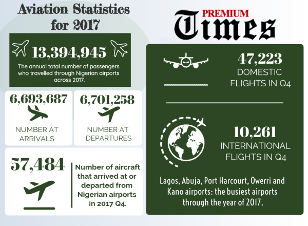 INFOGRAPH - INVESTIGATION Inside Nigerian airport where cleaners touts issue fake yellow cards to travelers 2 [Infograph by George Kaduna]