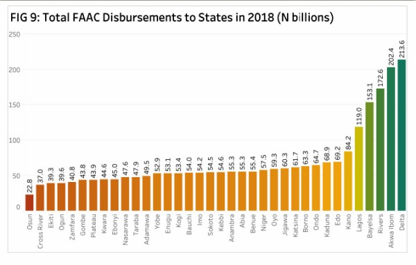 Total disbursements to states in 2018 (N billions)