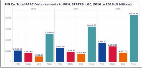 Total FACC disbursement to FGN, States, LGC, 2016 to 2018 (N billions)