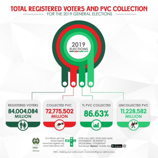 (Photo Credit: INEC)Total-Registered-Voters-PVC-Collection