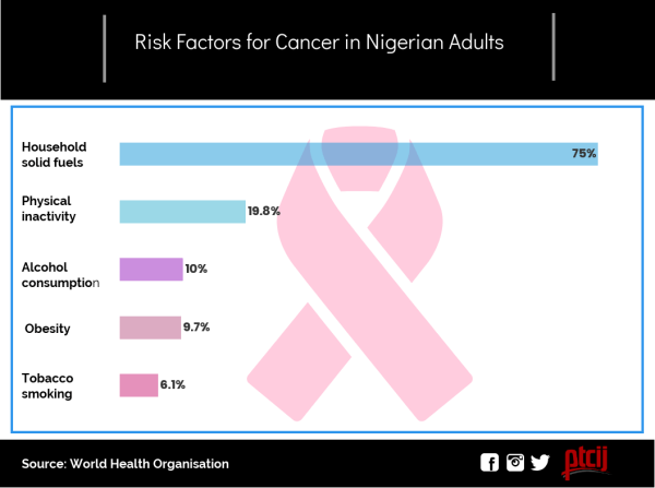 Risk factors for cancer in Nigerian adults